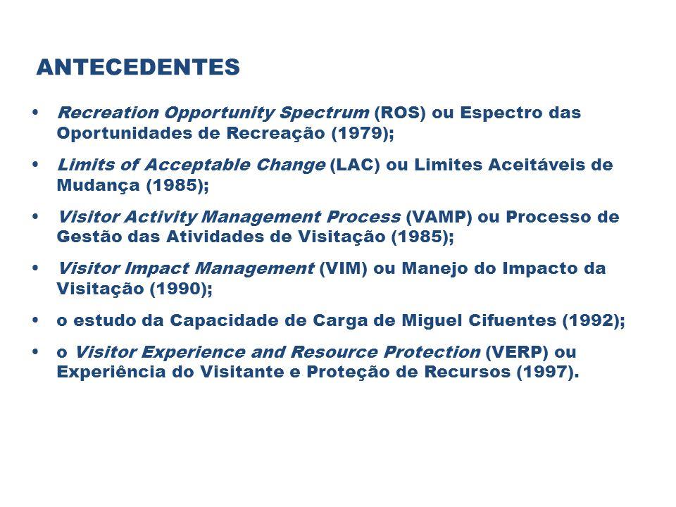 ANTECEDENTES Recreation Opportunity Spectrum (ROS) ou Espectro das Oportunidades de Recreação (1979); Limits of Acceptable Change (LAC) ou Limites Ace