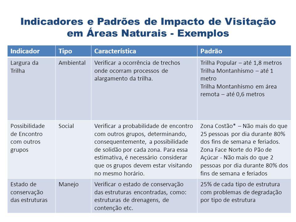 Indicadores e Padrões de Impacto de Visitação em Áreas Naturais - Exemplos IndicadorTipoCaracterísticaPadrão Largura da Trilha AmbientalVerificar a oc