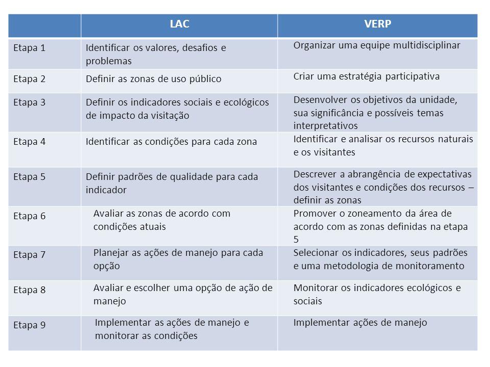 LACVERP Etapa 1Identificar os valores, desafios e problemas Organizar uma equipe multidisciplinar Etapa 2Definir as zonas de uso público Criar uma est