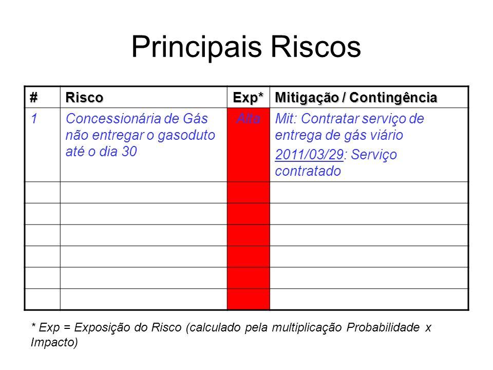 Principais Riscos #RiscoExp* Mitigação / Contingência 1Concessionária de Gás não entregar o gasoduto até o dia 30 AltaMit: Contratar serviço de entreg