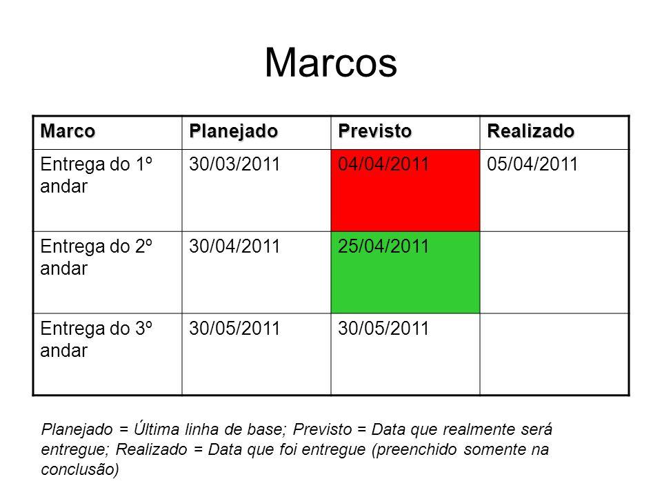 Marcos MarcoPlanejadoPrevistoRealizado Entrega do 1º andar 30/03/201104/04/201105/04/2011 Entrega do 2º andar 30/04/201125/04/2011 Entrega do 3º andar