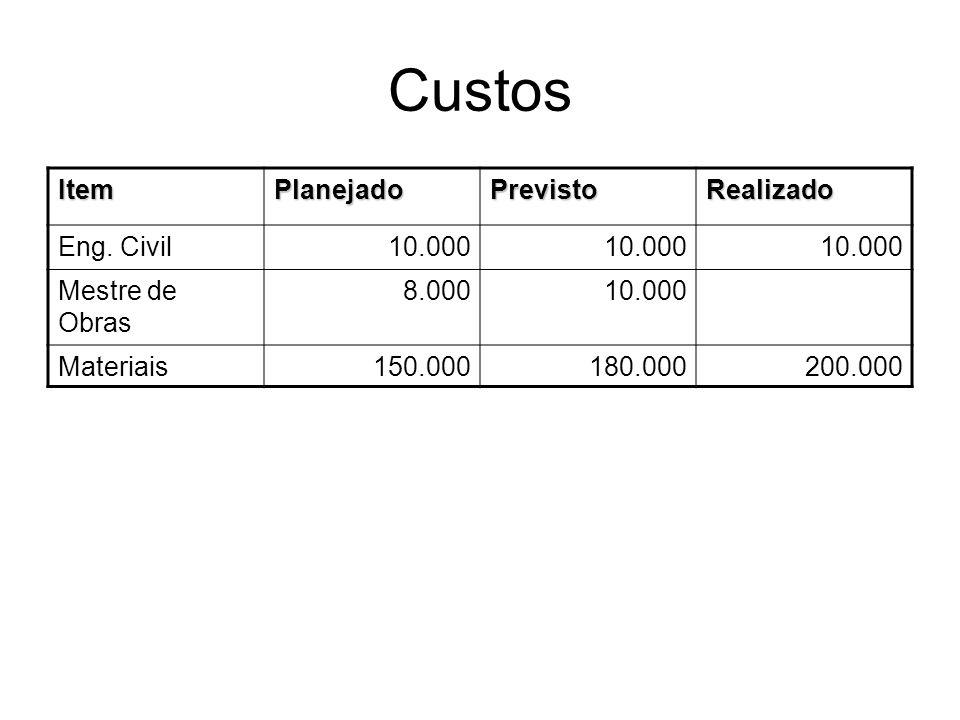 Custos ItemPlanejadoPrevistoRealizado Eng. Civil10.000 Mestre de Obras 8.00010.000 Materiais150.000180.000200.000