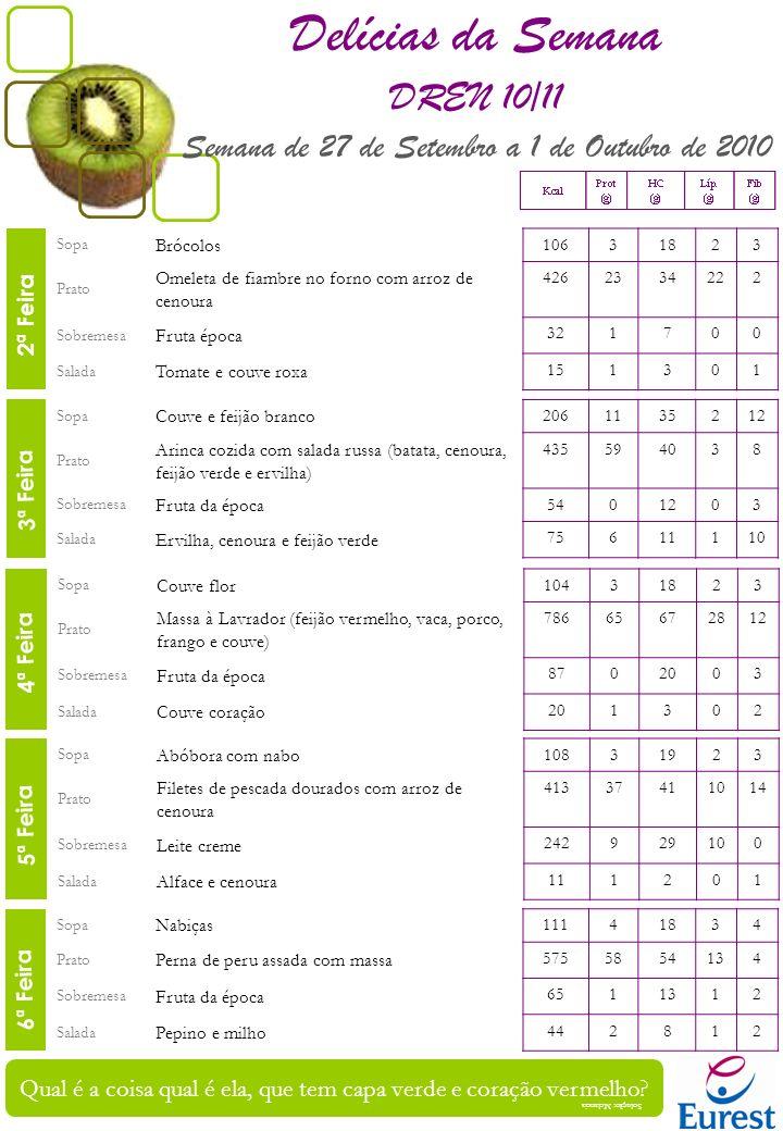 Sopa Feijão verde 11131924 Prato Meia Desfeita de Bacalhau (Bacalhau cozido às lascas com Batata cozida e Grão de Bico) 370265548 Sobremesa Fruta da época 4611002 Salada Couve lombarda cozida 122102 Sopa Creme de cenoura com lombarda 10731823 Prato Carne de porco estufada à fatia com arroz de cenoura 41237 124 Sobremesa Fruta da época 351801 Salada Tomate e Milho 502922 2ª Feira 3ª Feira 4ª Feira 6ª Feira Sopa Couve Portuguesa 11541924 Prato Tranches de Fogoreno no forno com salada de batata 332323644 Sobremesa Fruta da época 8702003 Salada Ervilha, cenoura e feijão verde 75611110 2ª Feira 5ª Feira Sopa Brócolos 10631823 Prato Frango estufado com esparguete 6824456315 Sobremesa Fruta da época 321700 Salada Alface e cenoura 111201 5ª Feira Sopa Grão com espinafres 237113848 Prato Solha assada com arroz de tomate 282233462 Sobremesa Iogurte 10761620 Salada Couve roxa e pepino 91101 6ª Feira Para grande e forte crescer, muitas refeições ao longo do dia tenho de fazer Delícias da Semana DREN 10/11 Semana de 4 a 8 de Outubro de 2010