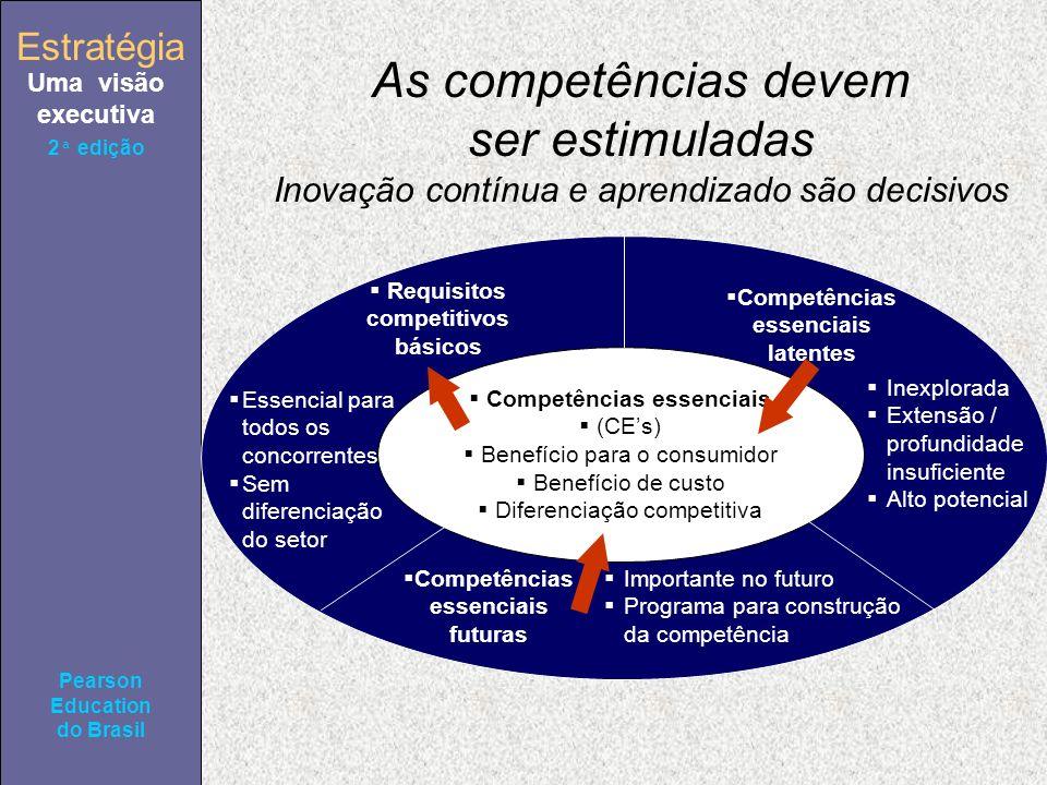 Estratégia Uma visão executiva Pearson Education do Brasil 2ª edição As competências devem ser estimuladas Inovação contínua e aprendizado são decisivos Competências essenciais (CEs) Benefício para o consumidor Benefício de custo Diferenciação competitiva Requisitos competitivos básicos Essencial para todos os concorrentes Sem diferenciação do setor Competências essenciais latentes Inexplorada Extensão / profundidade insuficiente Alto potencial Competências essenciais futuras Importante no futuro Programa para construção da competência