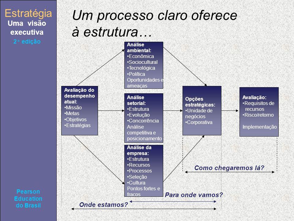 Estratégia Uma visão executiva Pearson Education do Brasil 2ª edição Um processo claro oferece à estrutura… Avaliação do desempenho atual: Missão Metas Objetivos Estratégias Análise ambiental: Econômica Sociocultural Tecnológica Política Oportunidades e ameaças Análise da empresa: Estrutura Recursos Processos Seleção Cultura Pontos fortes e fracos Análise setorial: Estrutura Evolução Concorrência Análise competitiva e posicionamento Avaliação: Requisitos de recursos Risco/retorno Implementação Opções estratégicas: Unidade de negócios Corporativa Onde estamos.