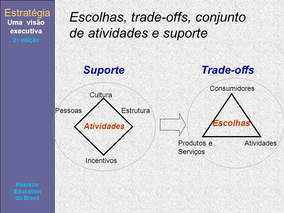 Uma visão executiva Pearson Education do Brasil 2ª edição Escolhas, trade-offs, conjunto de atividades e suporte Atividades Suporte Escolhas Trade-offs Incentivos Estrutura Cultura Pessoas Consumidores Produtos e Serviços Atividades