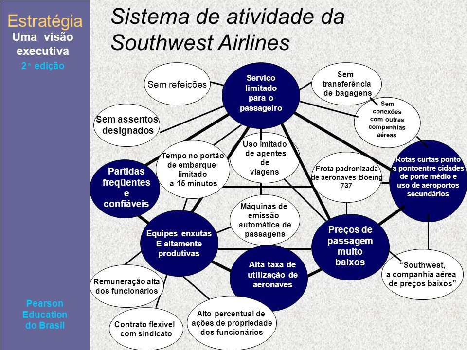 Estratégia Uma visão executiva Pearson Education do Brasil 2ª edição Sistema de atividade da Southwest Airlines Sem assentos designados Contrato flexí