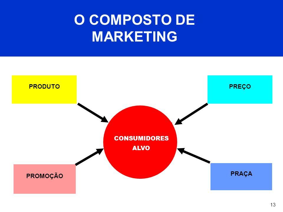 13 O COMPOSTO DE MARKETING Os 4Ps do Composto de Marketing PREÇO PROMOÇÃO PRAÇA CONSUMIDORES ALVO PRODUTO