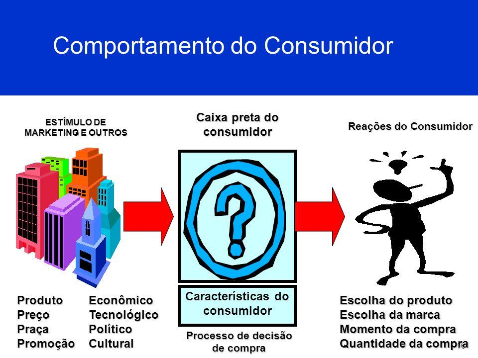 16 Comportamento do Consumidor Características do consumidor ProdutoPreçoPraçaPromoçãoEconômicoTecnológicoPolíticoCultural Processo de decisão de comp