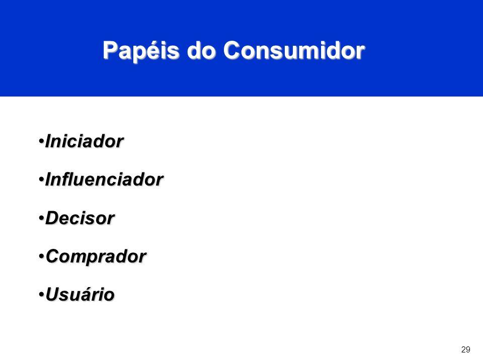 29 Papéis do Consumidor IniciadorIniciador InfluenciadorInfluenciador DecisorDecisor CompradorComprador UsuárioUsuário