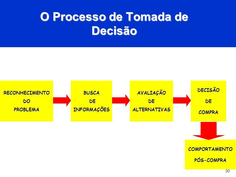 30 O Processo de Tomada de Decisão RECONHECIMENTODOPROBLEMABUSCA DE DEINFORMAÇÕESAVALIAÇÃODEALTERNATIVASDECISÃODECOMPRA COMPORTAMENTOPÓS-COMPRA