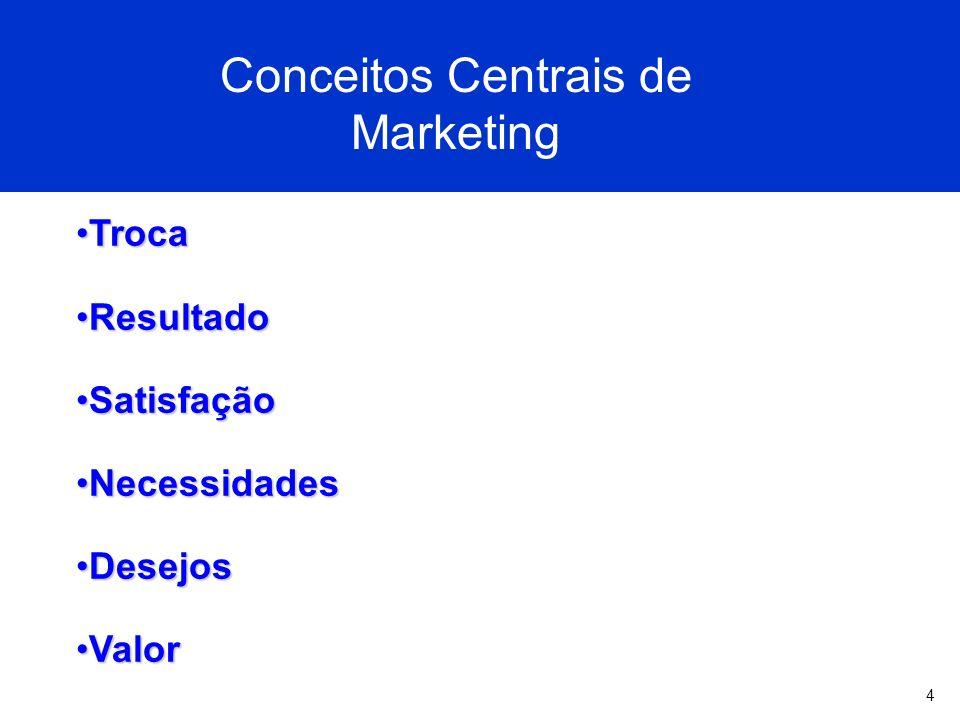 4 Conceitos Centrais de Marketing TrocaTroca ResultadoResultado SatisfaçãoSatisfação NecessidadesNecessidades DesejosDesejos ValorValor