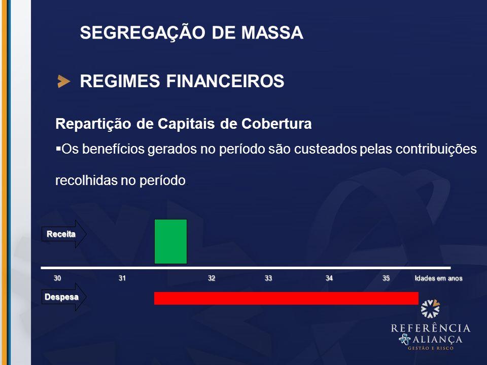 SEGREGAÇÃO DE MASSA REGIMES FINANCEIROS Repartição de Capitais de Cobertura Os benefícios gerados no período são custeados pelas contribuições recolhi