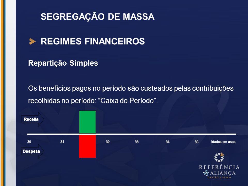SEGREGAÇÃO DE MASSA REGIMES FINANCEIROS Repartição Simples Os benefícios pagos no período são custeados pelas contribuições recolhidas no período: Cai