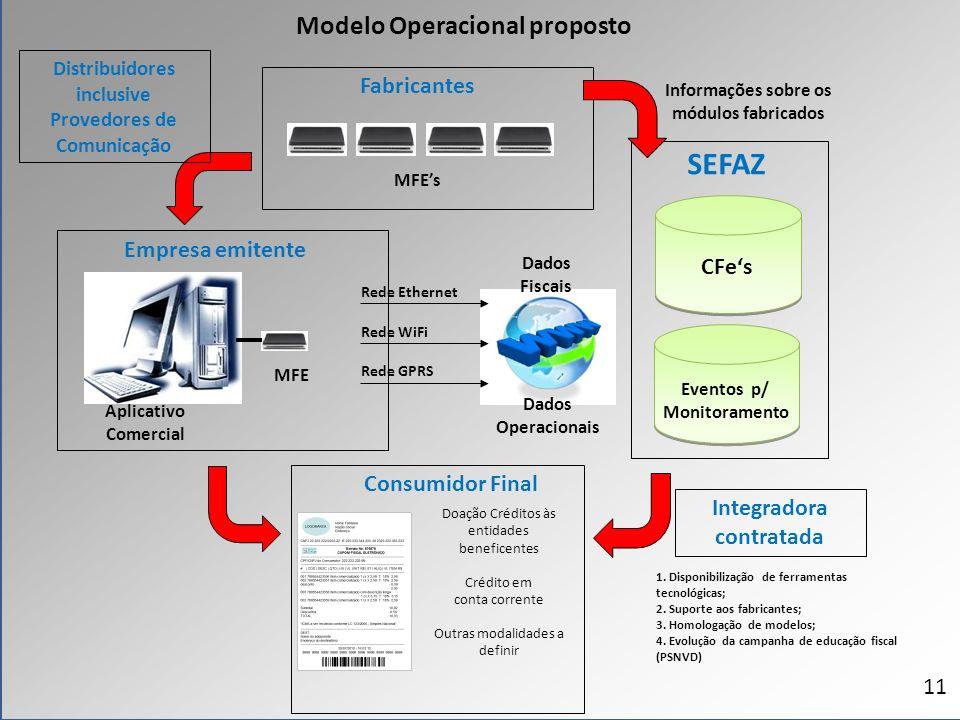 SEFAZ Rede GPRS Rede Ethernet Rede WiFi CFes Empresa emitente Dados Fiscais Dados Operacionais Consumidor Final 1. Disponibilização de ferramentas tec