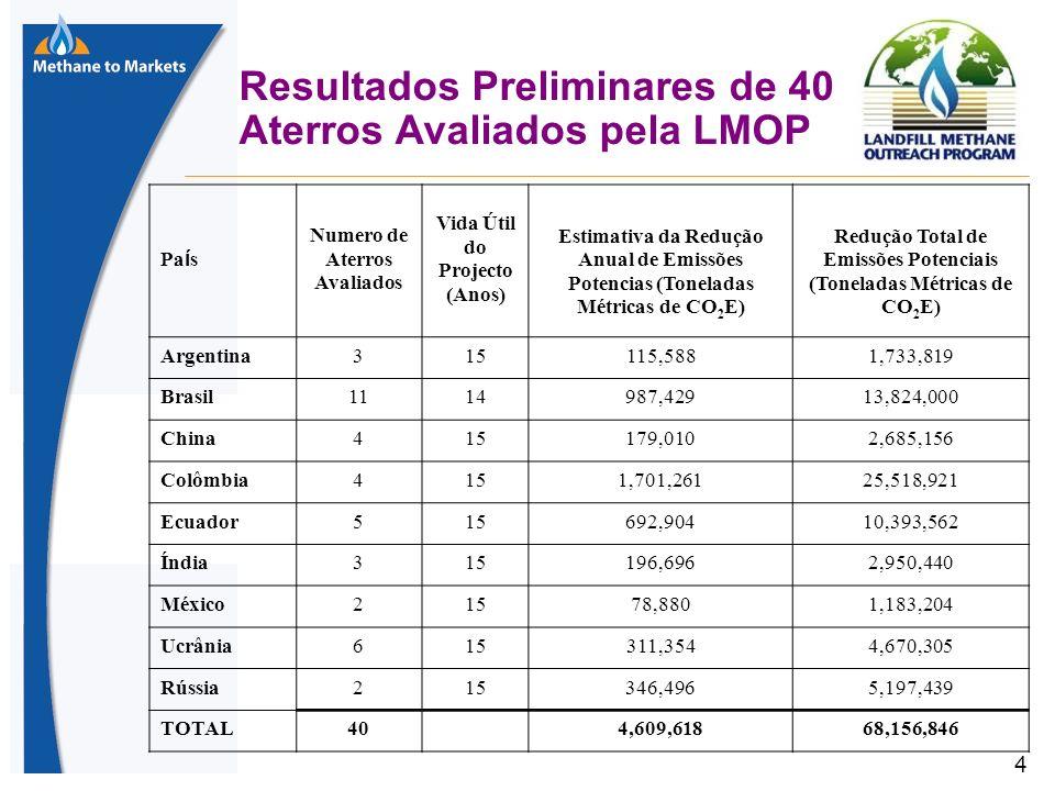 4 Resultados Preliminares de 40 Aterros Avaliados pela LMOP Pa í s Numero de Aterros Avaliados Vida Útil do Projecto (Anos) Estimativa da Redução Anual de Emissões Potencias (Toneladas Métricas de CO 2 E) Redução Total de Emissões Potenciais (Toneladas Métricas de CO 2 E) Argentina315115,5881,733,819 Brasil1114987,42913,824,000 China415179,0102,685,156 Colômbia4151,701,26125,518,921 Ecuador515692,90410,393,562 Índia315196,6962,950,440 México21578,8801,183,204 Ucrânia615311,3544,670,305 Rússia215346,4965,197,439 TOTAL40 4,609,61868,156,846