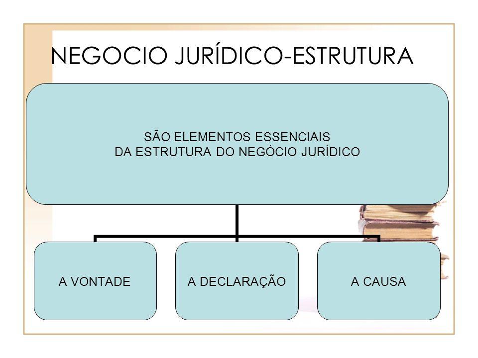 NEGOCIO JURÍDICO-ESTRUTURA SÃO ELEMENTOS ESSENCIAIS DA ESTRUTURA DO NEGÓCIO JURÍDICO A VONTADEA DECLARAÇÃOA CAUSA