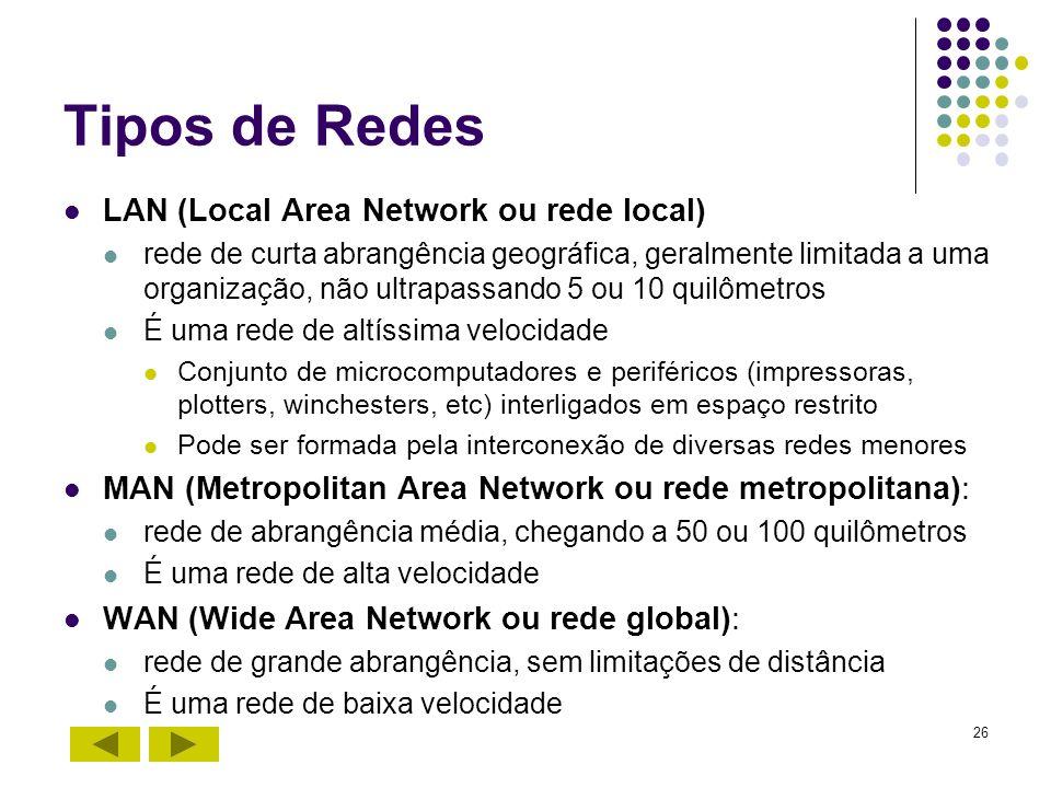 26 Tipos de Redes LAN (Local Area Network ou rede local) rede de curta abrangência geográfica, geralmente limitada a uma organização, não ultrapassand