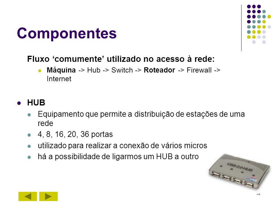 32 Componentes Fluxo comumente utilizado no acesso à rede: Máquina -> Hub -> Switch -> Roteador -> Firewall -> Internet HUB Equipamento que permite a