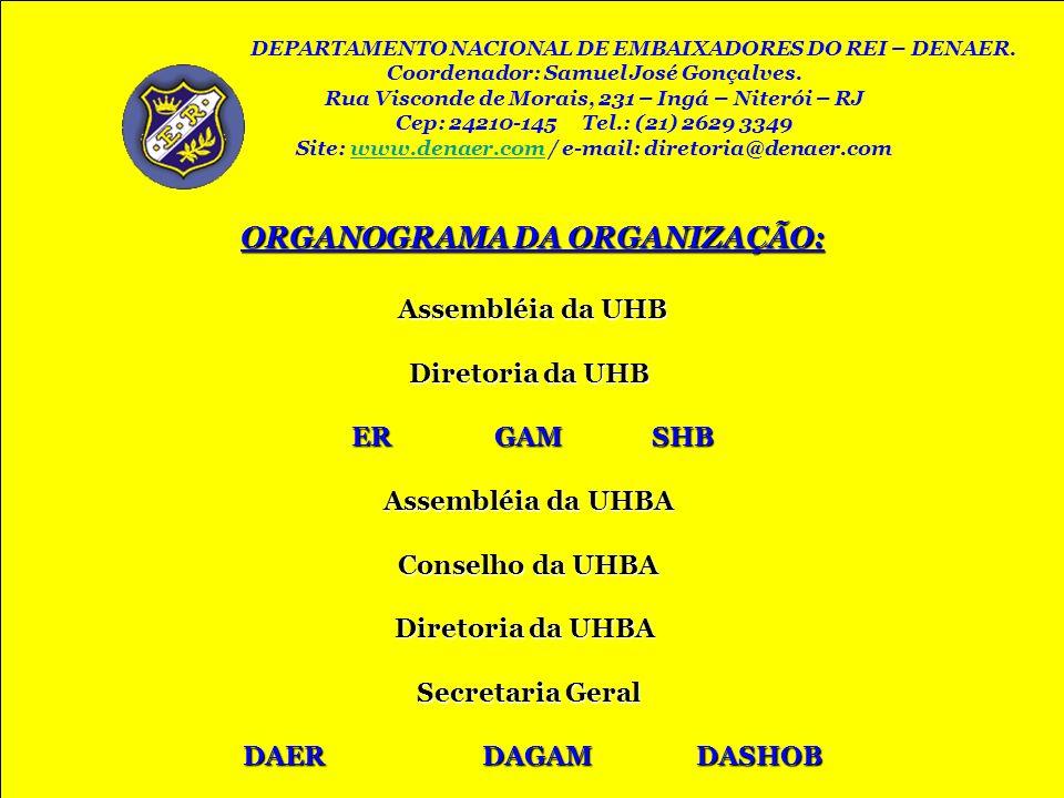 ORGANOGRAMA DA ORGANIZAÇÃO: Assembléia da UHB Assembléia da UHB Diretoria da UHB Diretoria da UHB ER GAM SHB Assembléia da UHBA Assembléia da UHBA Con