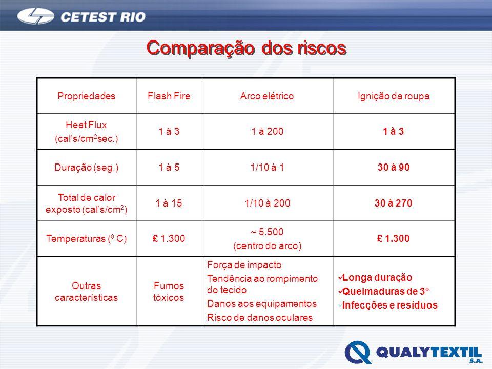 Comparação dos riscos PropriedadesFlash FireArco elétricoIgnição da roupa Heat Flux (cals/cm 2 sec.) 1 à 31 à 2001 à 3 Duração (seg.)1 à 51/10 à 130 à
