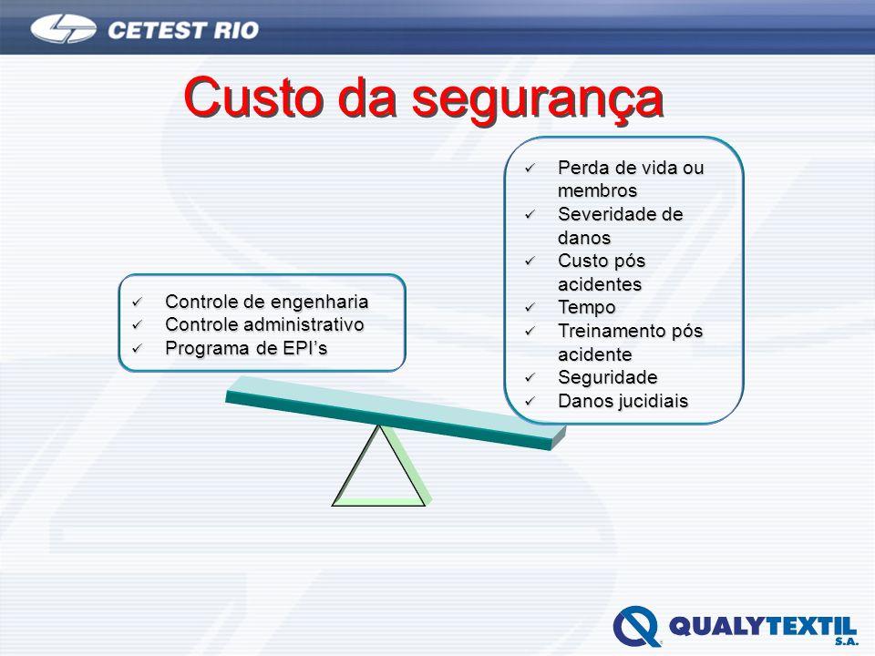 Custo da segurança Controle de engenharia Controle de engenharia Controle administrativo Controle administrativo Programa de EPIs Programa de EPIs Per