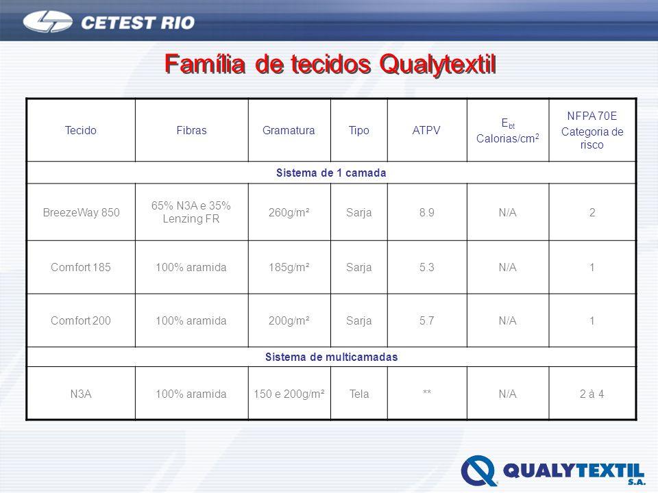 Família de tecidos Qualytextil TecidoFibrasGramaturaTipoATPV E bt Calorias/cm 2 NFPA 70E Categoria de risco Sistema de 1 camada BreezeWay 850 65% N3A