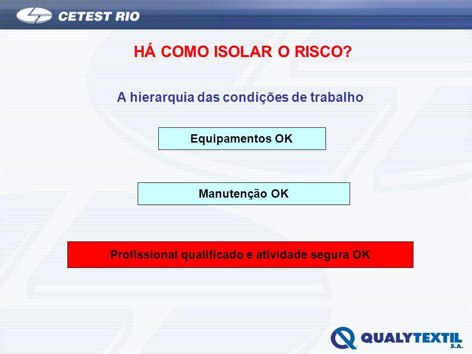 HÁ COMO ISOLAR O RISCO? A hierarquia das condições de trabalho Equipamentos OK Manutenção OK Profissional qualificado e atividade segura OK