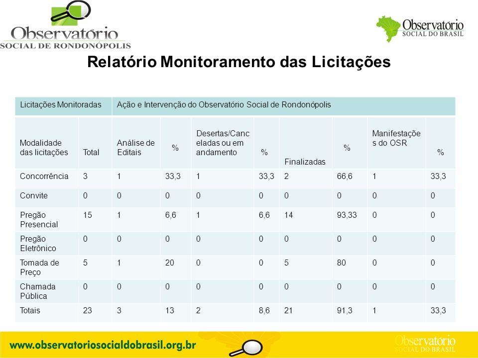 Logo do OS Relatório Monitoramento das Licitações Licitações MonitoradasAção e Intervenção do Observatório Social de Rondonópolis Modalidade das licit