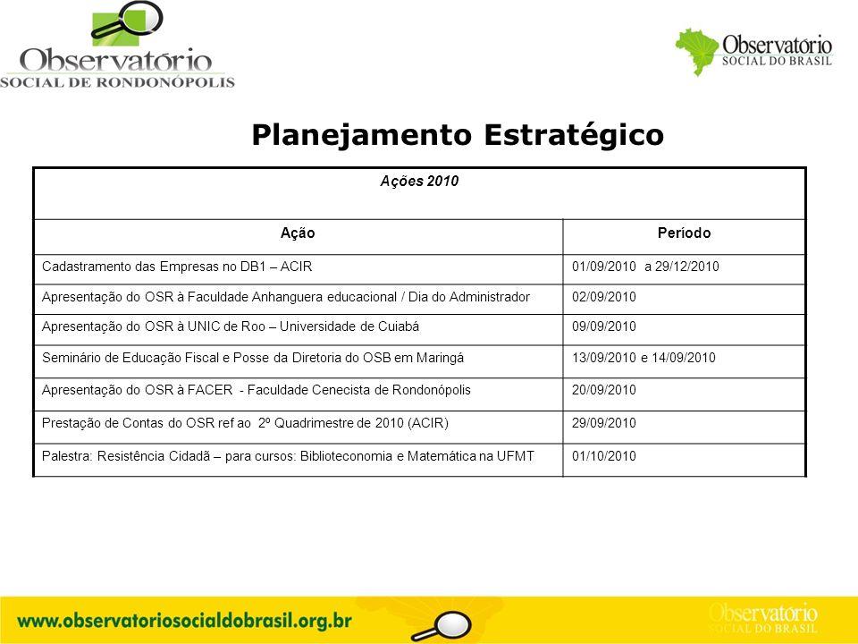 Logo do OS Planejamento Estratégico Ações 2010 AçãoPeríodo Cadastramento das Empresas no DB1 – ACIR01/09/2010 a 29/12/2010 Apresentação do OSR à Facul