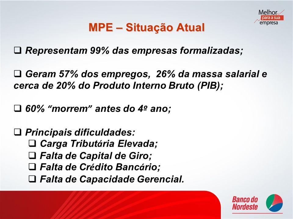 MPE – Situação Atual Representam 99% das empresas formalizadas; Geram 57% dos empregos, 26% da massa salarial e cerca de 20% do Produto Interno Bruto