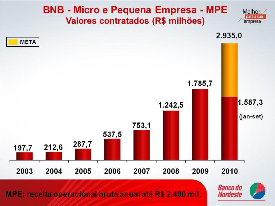 BNB - Micro e Pequena Empresa - MPE Valores contratados (R$ milhões) MPE: receita operacional bruta anual até R$ 2.400 mil. META 2.935,0 (jan-set)