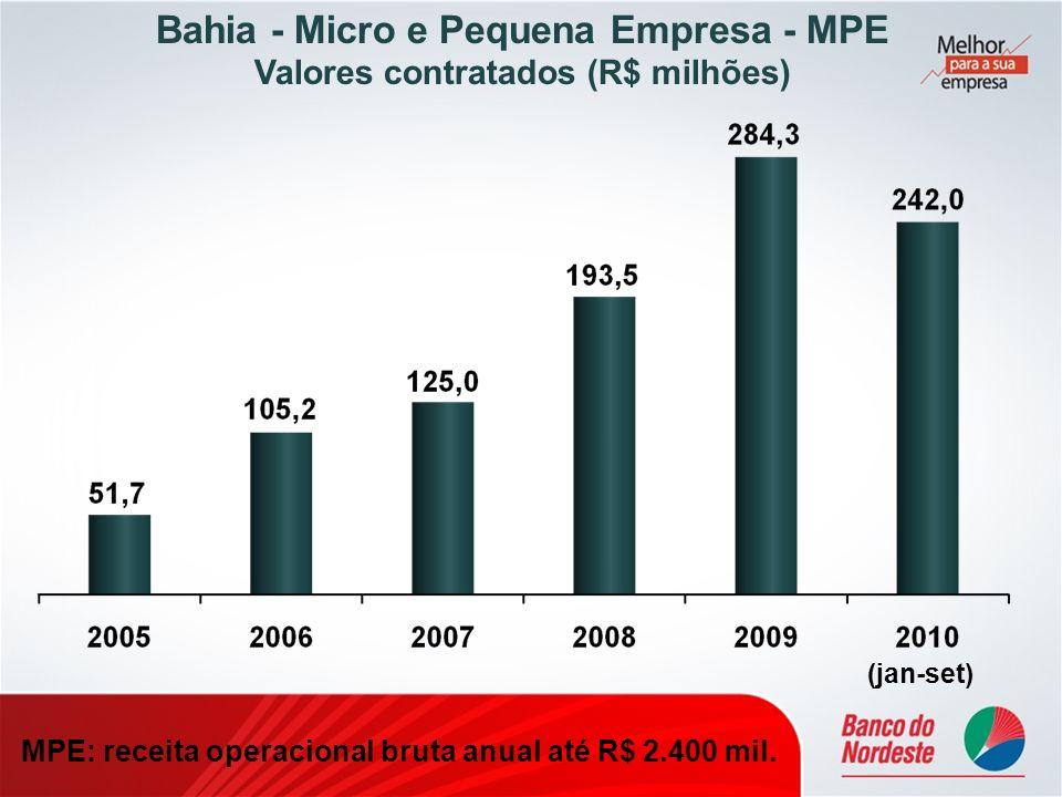 Bahia - Micro e Pequena Empresa - MPE Valores contratados (R$ milhões) MPE: receita operacional bruta anual até R$ 2.400 mil. (jan-set)