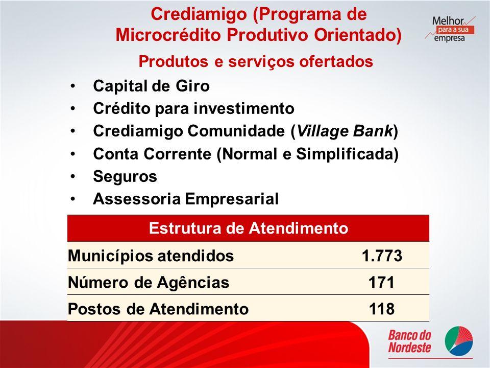 Capital de Giro Crédito para investimento Crediamigo Comunidade (Village Bank) Conta Corrente (Normal e Simplificada) Seguros Assessoria Empresarial P