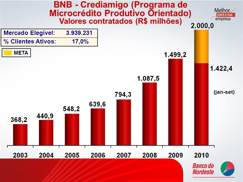 BNB - Crediamigo (Programa de Microcrédito Produtivo Orientado) Valores contratados (R$ milhões) META Mercado Elegível:3.939.231 % Clientes Ativos:17,