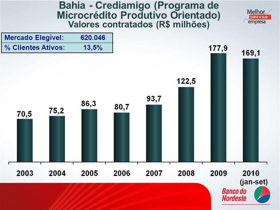 Bahia - Crediamigo (Programa de Microcrédito Produtivo Orientado) Valores contratados (R$ milhões) Mercado Elegível:620.046 % Clientes Ativos:13,5% (j