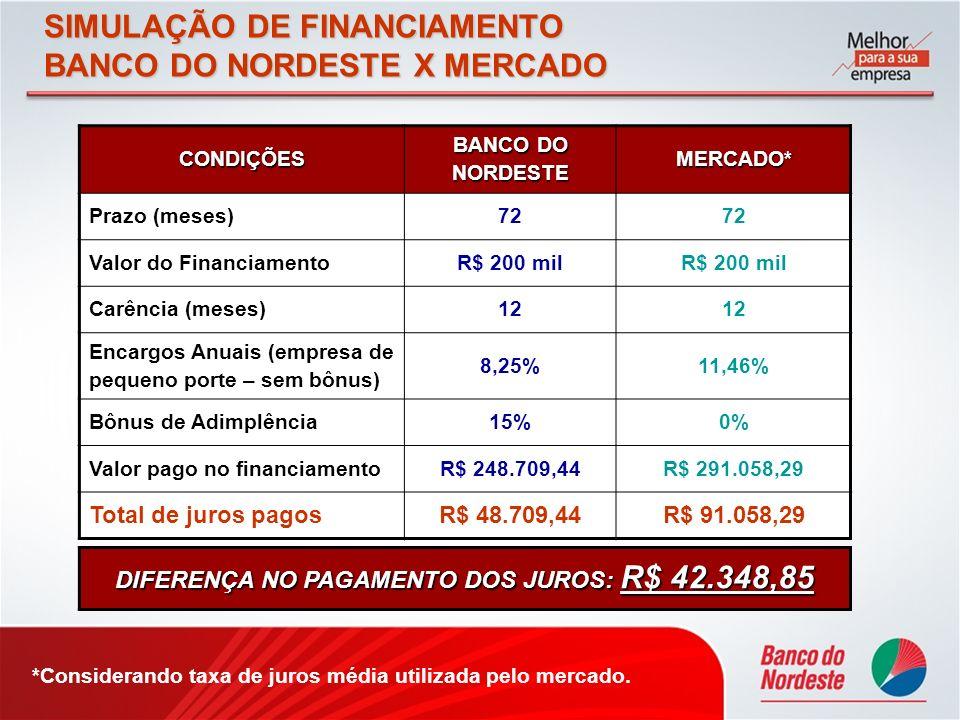 SIMULAÇÃO DE FINANCIAMENTO BANCO DO NORDESTE X MERCADO CONDIÇÕES BANCO DO NORDESTE MERCADO* Prazo (meses)72 Valor do FinanciamentoR$ 200 mil Carência