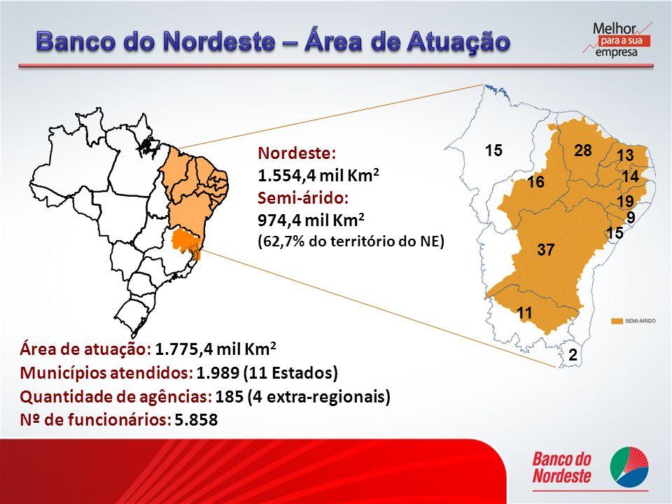 PARTICIPAÇÃO NOS FINANCIAMENTOS DA REGIÃO Estado Quantidade de Agências Bancárias % Participação do BNB nos Financiamentos Na Região do BNB na Região BNB/ Região de Longo Prazo de Crédito Rural Alagoas 13796,6%76,7%84,4% Bahia 836374,4%55,6%59,0% Ceará 399287,0%78,3%86,6% Norte Espírito Santo 8322,4%27,5%27,6% Maranhão 252156,0%73,5%79,7% Norte Minas Gerais 170116,5%72,1%77,5% Paraíba 193147,3%66,4%84,3% Pernambuco 535193,6%60,5%77,1% Piauí 1241713,7%74,6%88,1% Rio Grande do Norte 167148,4%66,3%81,8% Sergipe 170158,8%78,0%86,1% Total 3.0661815,9%66,1%73,2% Fonte: Banco Central (SISBACEN).