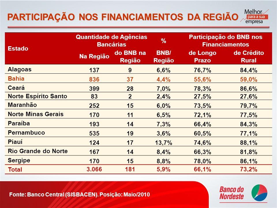 PARTICIPAÇÃO NOS FINANCIAMENTOS DA REGIÃO Estado Quantidade de Agências Bancárias % Participação do BNB nos Financiamentos Na Região do BNB na Região