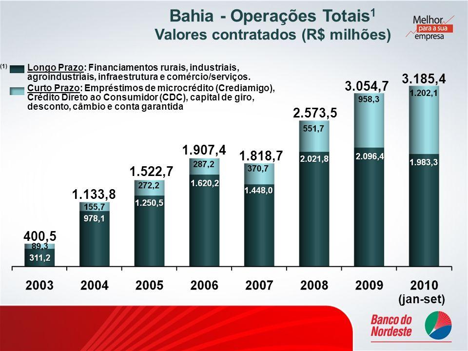 400,5 1.133,8 1.522,7 1.907,4 Bahia - Operações Totais 1 Valores contratados (R$ milhões) 1.818,7 2.573,5 3.054,7 (1) Longo Prazo: Financiamentos rura