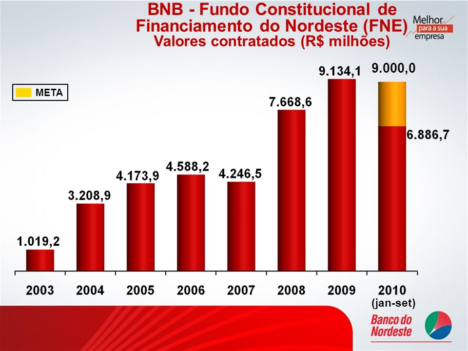 BNB - Fundo Constitucional de Financiamento do Nordeste (FNE) Valores contratados (R$ milhões) META 9.000,0 (jan-set)