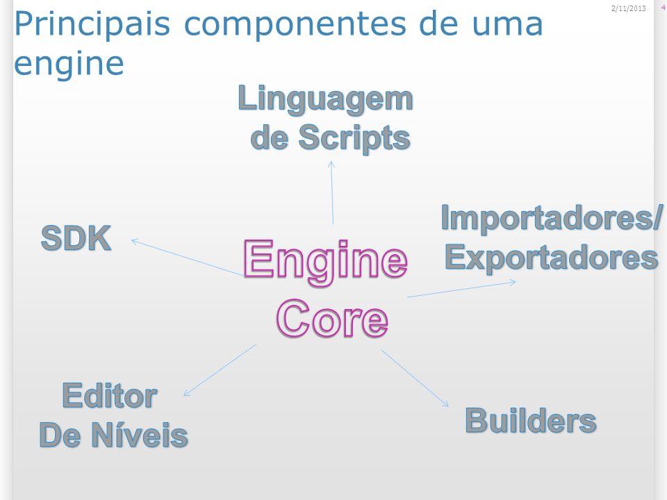Engine Core Núcleo da engine; Complexidade alta; Interface com o Sistema Operacional, OpenGL, DirectX; Renderização dos itens gráficos; Implementação dos algoritmos e técnicas de: Visibilidade (culling); Detecção de colisão; Movimentação de Camera; Sistemas de Partículas; Iluminação; Física...