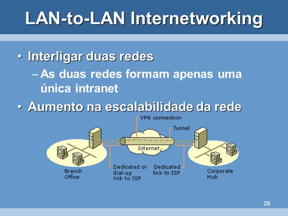 28 LAN-to-LAN Internetworking Interligar duas redesInterligar duas redes –As duas redes formam apenas uma única intranet Aumento na escalabilidade da