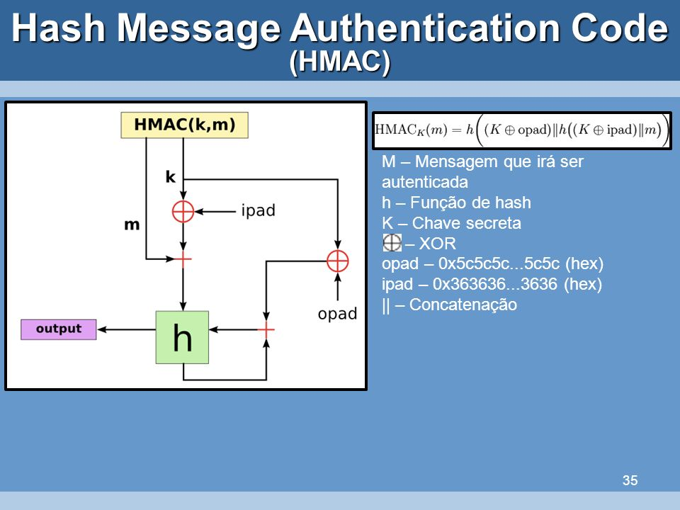 35 Hash Message Authentication Code (HMAC) M – Mensagem que irá ser autenticada h – Função de hash K – Chave secreta – XOR opad – 0x5c5c5c...5c5c (hex
