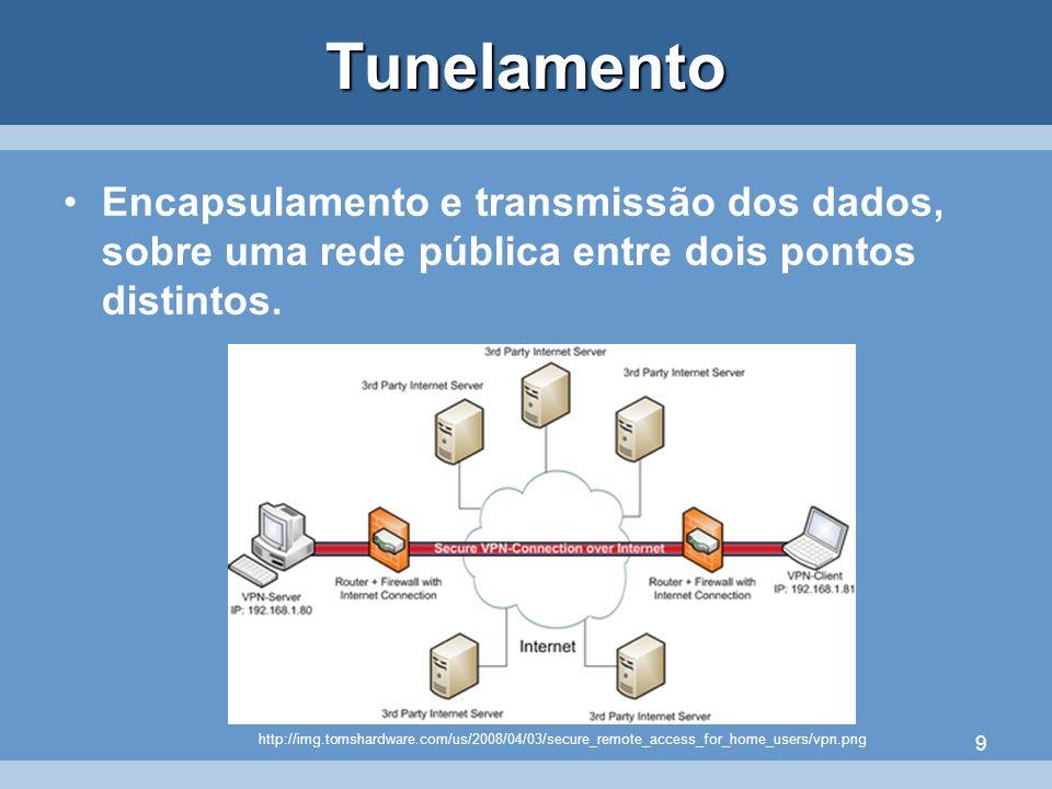 9Tunelamento Encapsulamento e transmissão dos dados, sobre uma rede pública entre dois pontos distintos. http://img.tomshardware.com/us/2008/04/03/sec