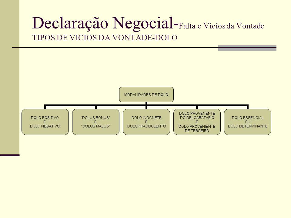 Declaração Negocial- Falta e Vicios da Vontade TIPOS DE VICIOS DA VONTADE-DOLO Dolus bonus e Dolus Malus: Só é relevante, como fundamento da anulabilidade, o dolus malus.