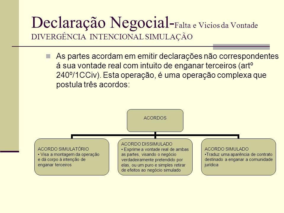 Declaração Negocial- Falta e Vicios da Vontade DIVERGÊNCIA INTENCIONAL SIMULAÇÃO Na simulação as partes tem uma única vontade--»a vontade simulada, que por definição implica a dissimulada e implica a simulatória.