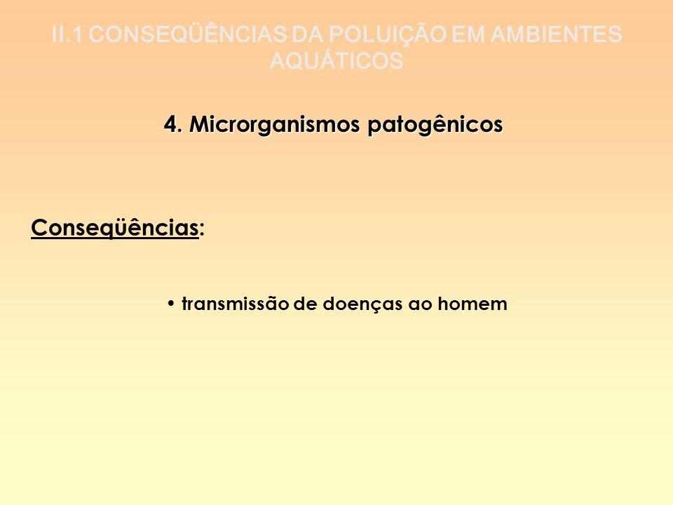 II.1 CONSEQÜÊNCIAS DA POLUIÇÃO EM AMBIENTES AQUÁTICOS 4. Microrganismos patogênicos Conseqüências: transmissão de doenças ao homem
