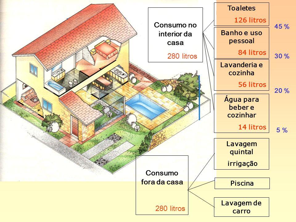 Toaletes 126 litros Lavanderia e cozinha 56 litros Banho e uso pessoal 84 litros Água para beber e cozinhar 14 litros Piscina Lavagem quintal irrigaçã