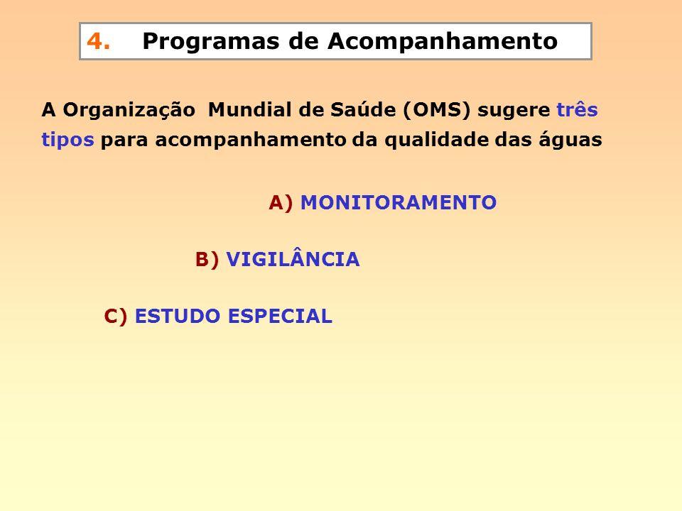 4. Programas de Acompanhamento A Organização Mundial de Saúde (OMS) sugere três tipos para acompanhamento da qualidade das águas A) MONITORAMENTO B) V